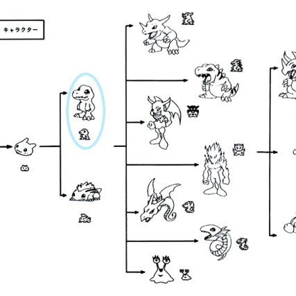 The design proposal from Watanabe for Digimon in the Digital Monster tamagotchi, with an early Agumon design circled.